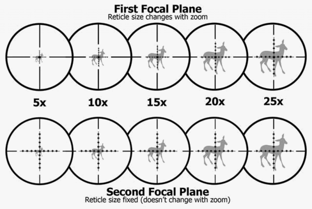 front-focal-plane-vs-second-focal-plane-rifle-scope-reticle