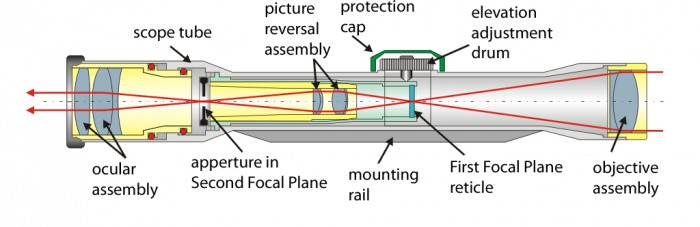 Telescopic_sight_internals[1]