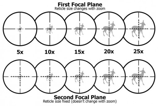 front-focal-plane-vs-second-focal-plane-rifle-scope-reticle[1]